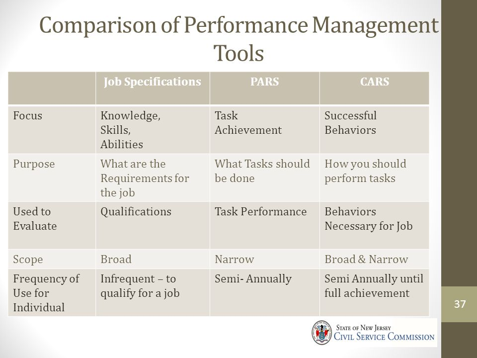 Comparison of Performance Management Tools
