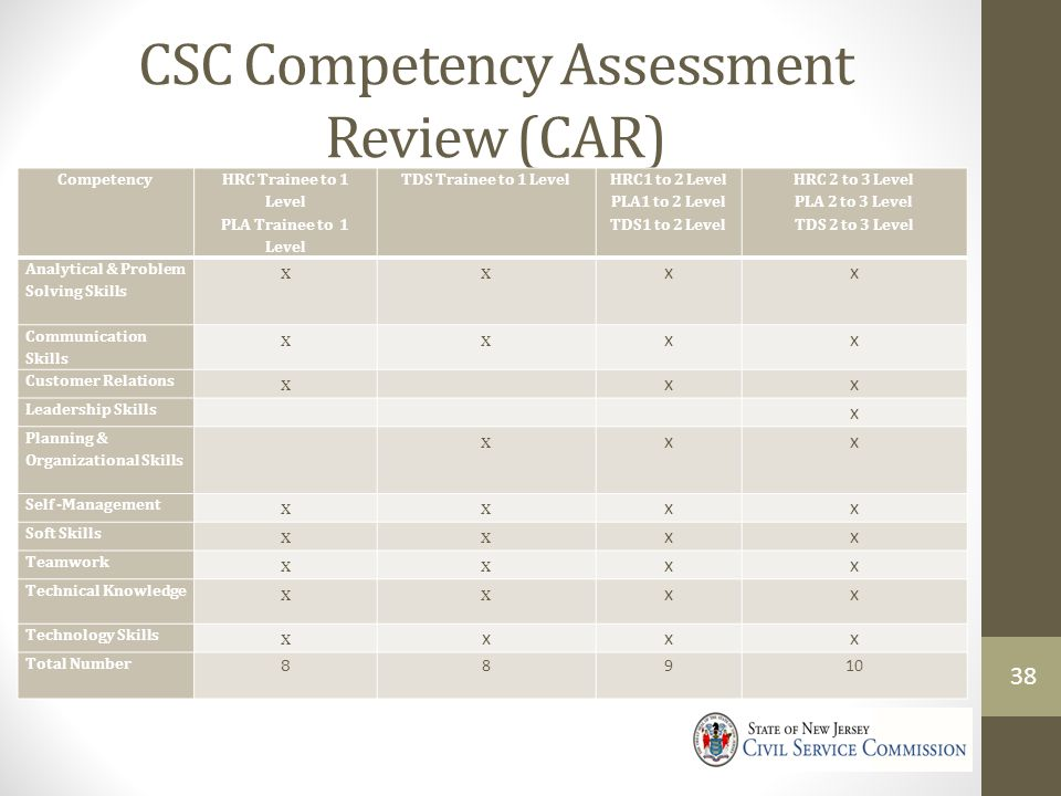 CSC Competency Assessment Review (CAR)