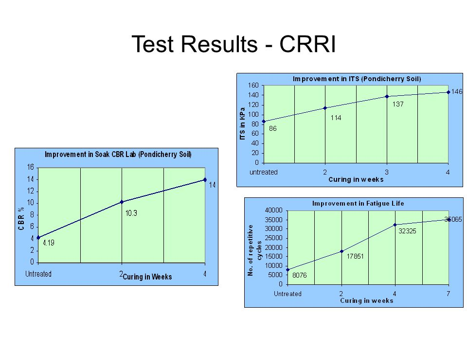 Research In India- CRRI Test Results