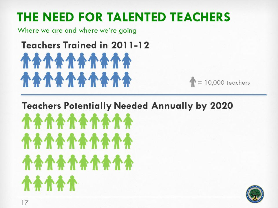 The need for talented teachers