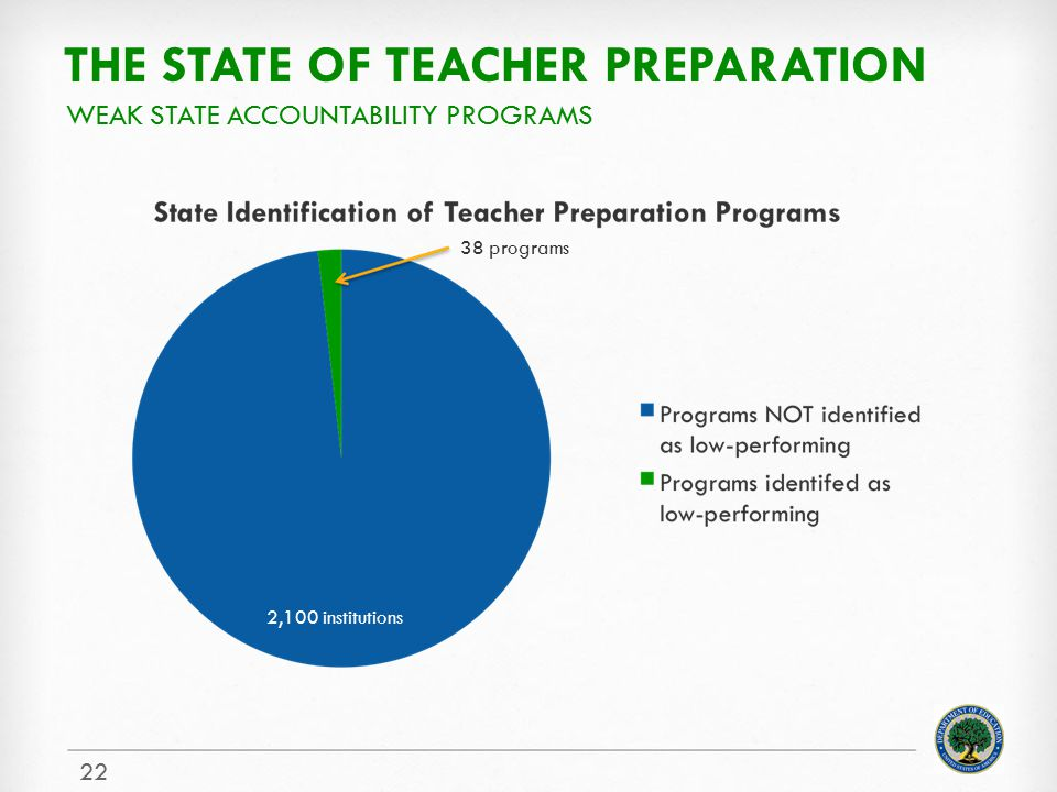 The state of teacher preparation