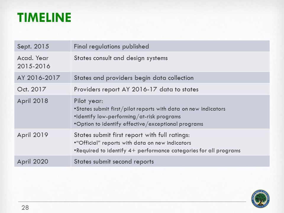 timeline Sept. 2015 Final regulations published Acad. Year 2015-2016