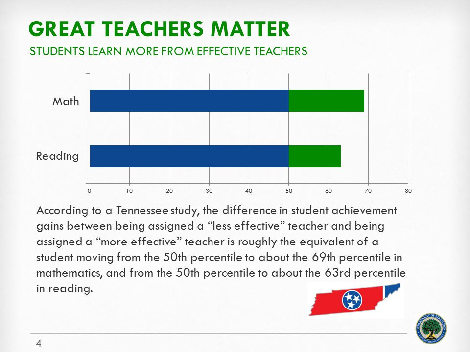 Great teachers matter Students learn more from effective teachers