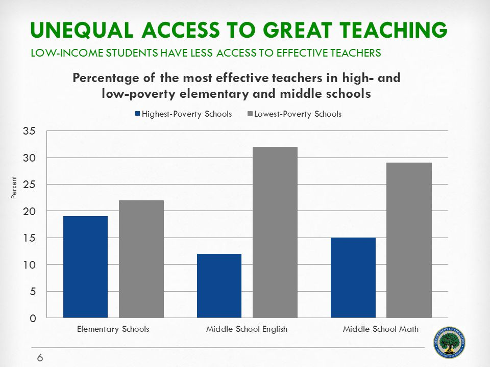 Unequal Access to great teaching
