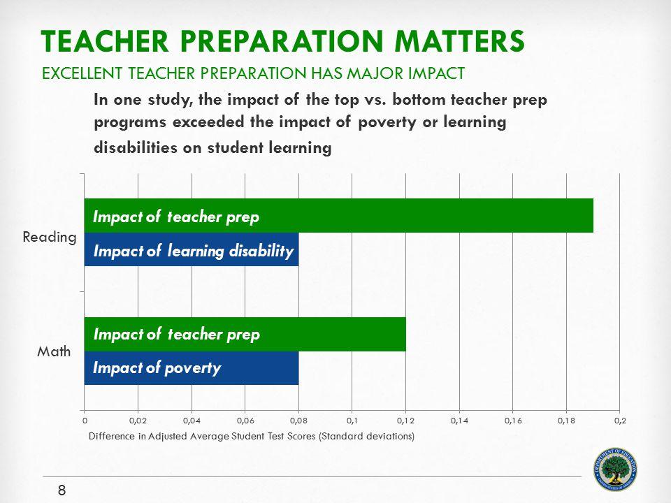 Teacher preparation matters