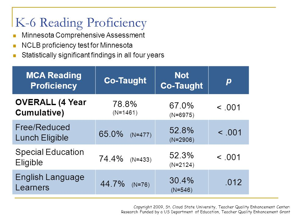 K-6 Reading Proficiency