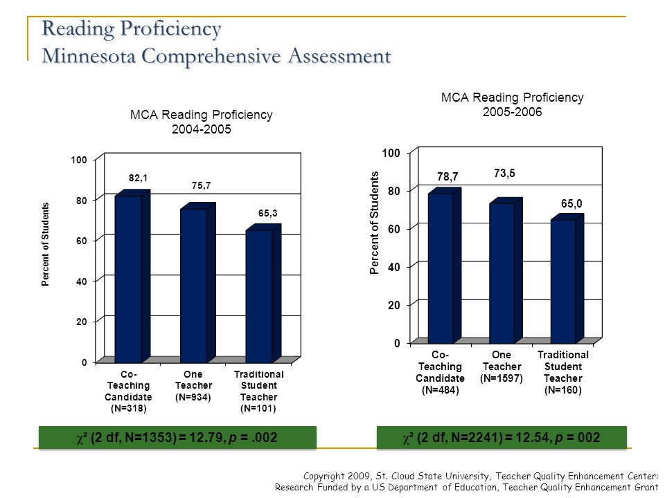 Reading Proficiency Minnesota Comprehensive Assessment