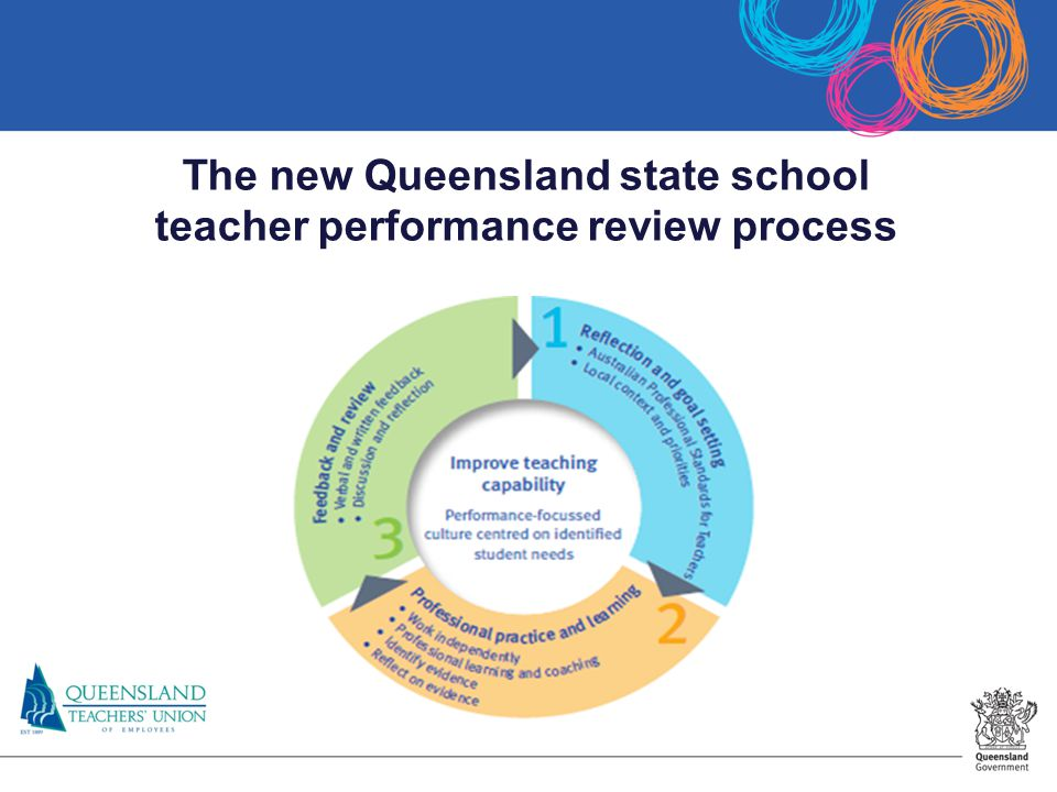 The new Queensland state school teacher performance review process