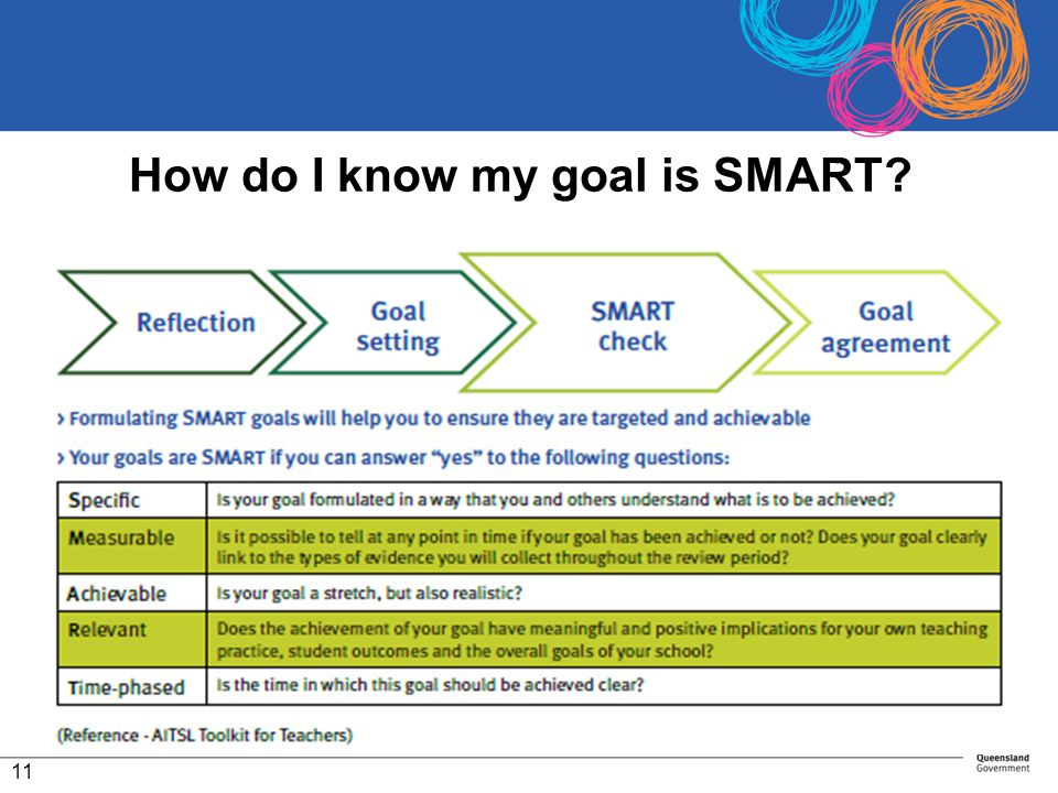 How do I know my goal is SMART