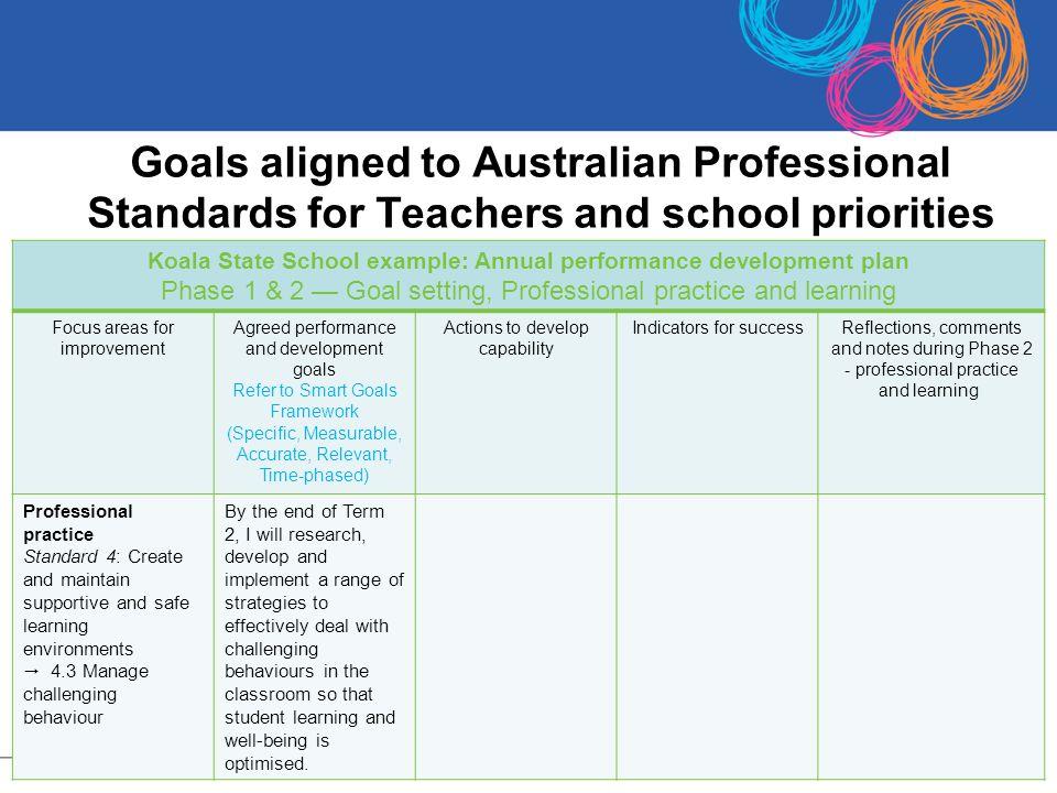 Koala State School example: Annual performance development plan