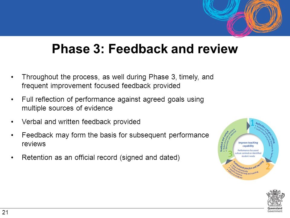 Phase 3: Feedback and review