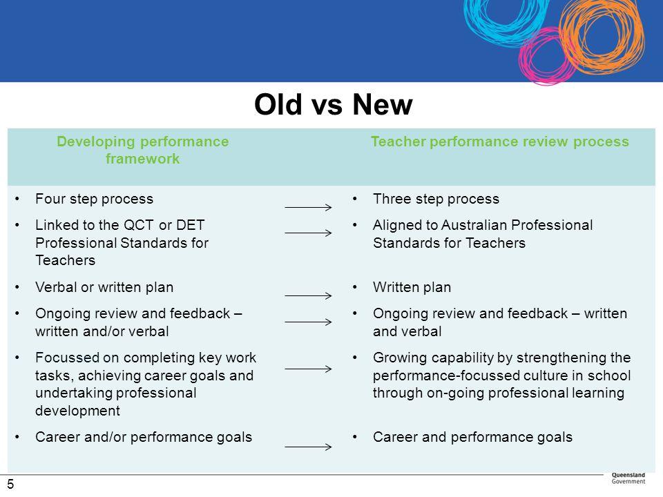 Developing performance framework Teacher performance review process