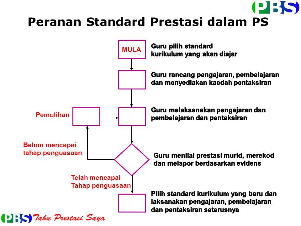 Peranan Standard Prestasi dalam PS
