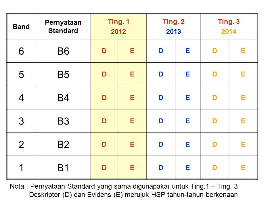 6 B6 5 B5 4 B4 3 B3 2 B2 1 B1 Band Pernyataan Standard Ting. 1 2012
