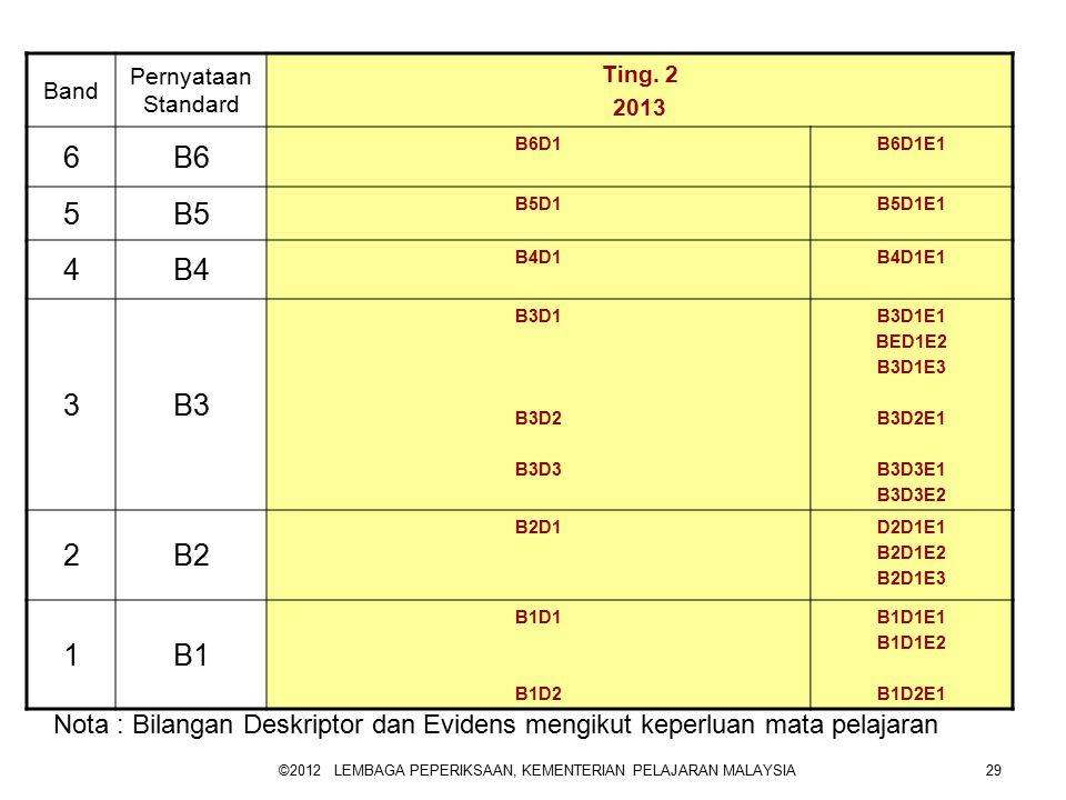 ©2012 LEMBAGA PEPERIKSAAN, KEMENTERIAN PELAJARAN MALAYSIA