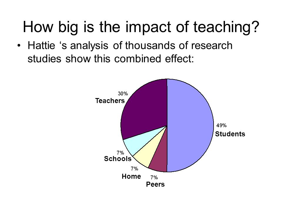 How big is the impact of teaching