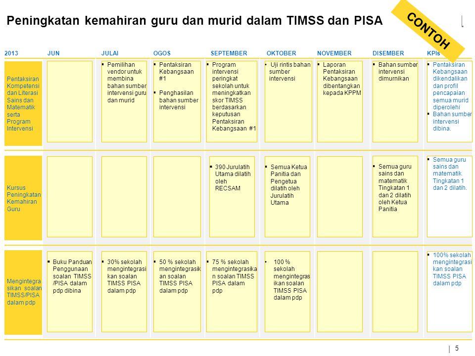 Peningkatan kemahiran guru dan murid dalam TIMSS dan PISA