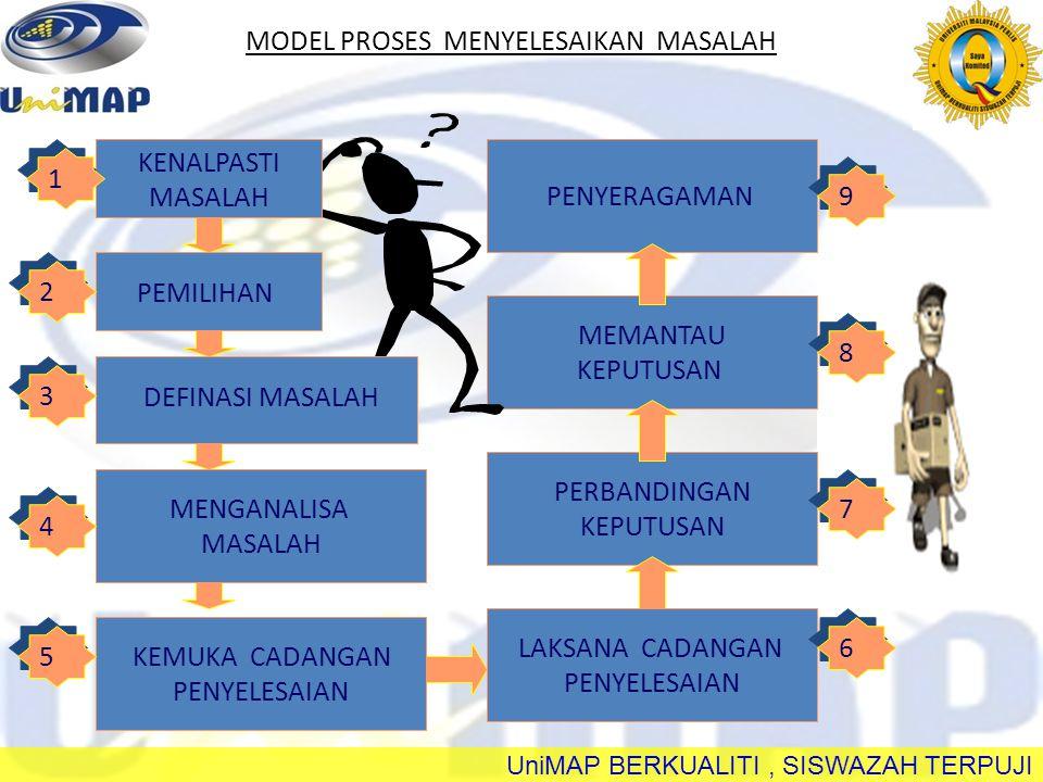 MODEL PROSES MENYELESAIKAN MASALAH