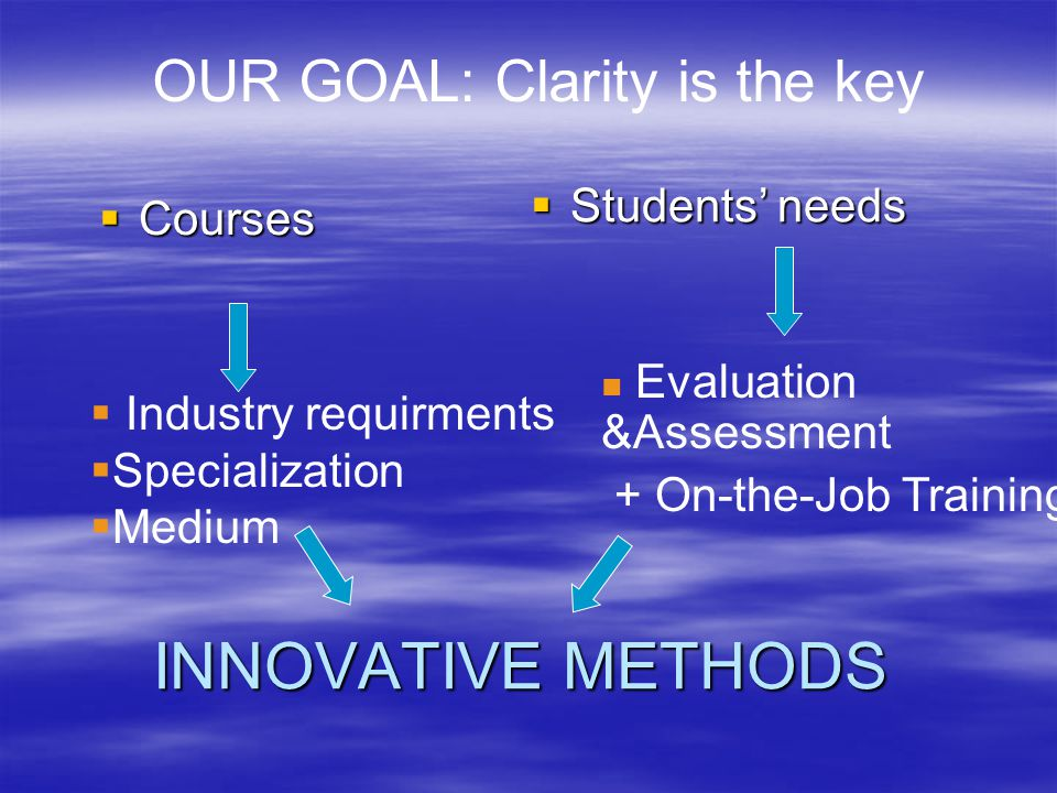 INNOVATIVE METHODS OUR GOAL: Clarity is the key Students' needs