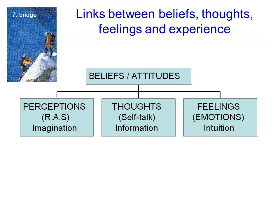 Links between beliefs, thoughts, feelings and experience