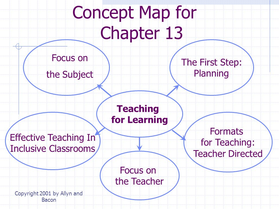 Concept Map for Chapter 13