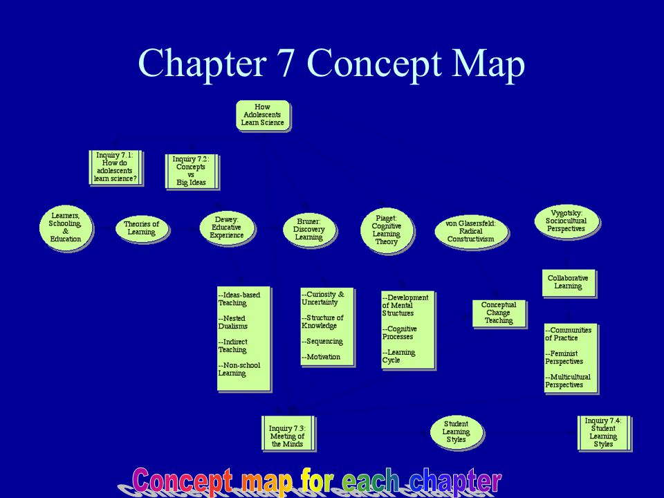 Concept map for each chapter