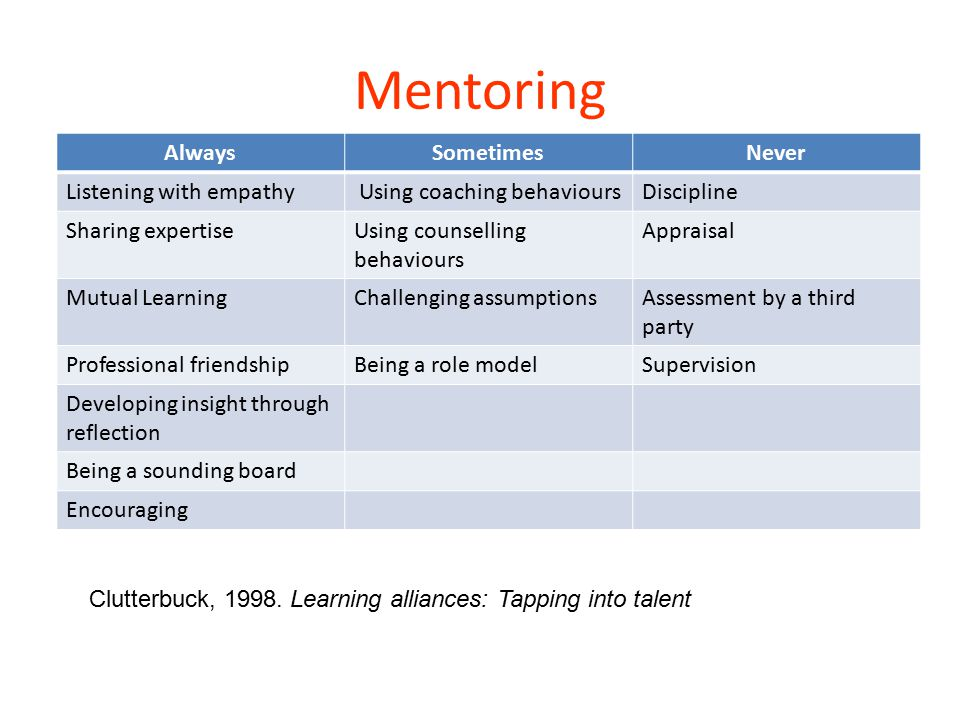 Mentoring Always Sometimes Never Listening with empathy