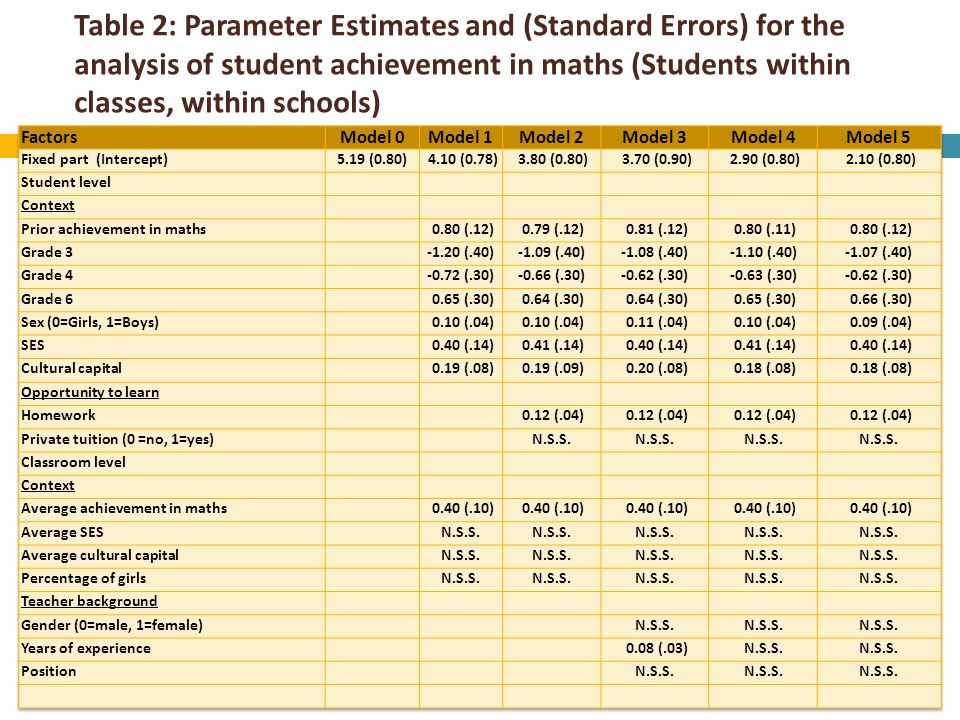 Table 2: Parameter Estimates and (Standard Errors) for the analysis of student achievement in maths (Students within classes, within schools)