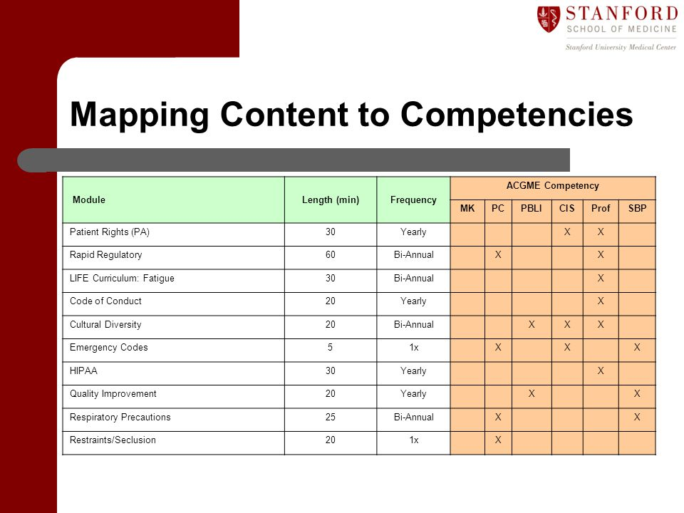 Mapping Content to Competencies