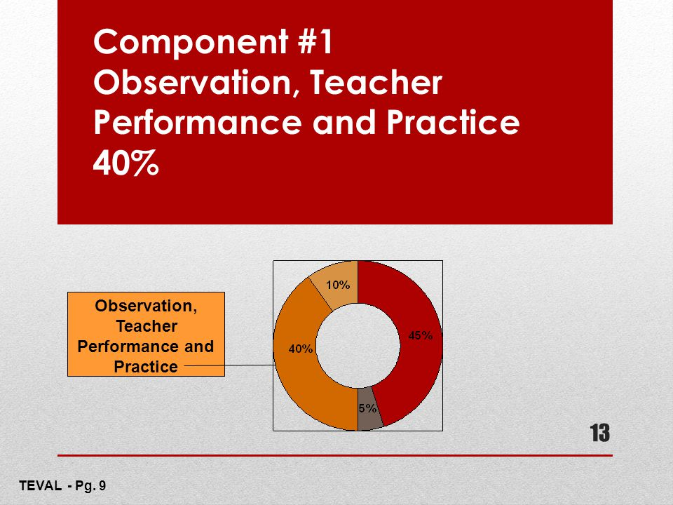 Component #1 Observation, Teacher Performance and Practice 40%