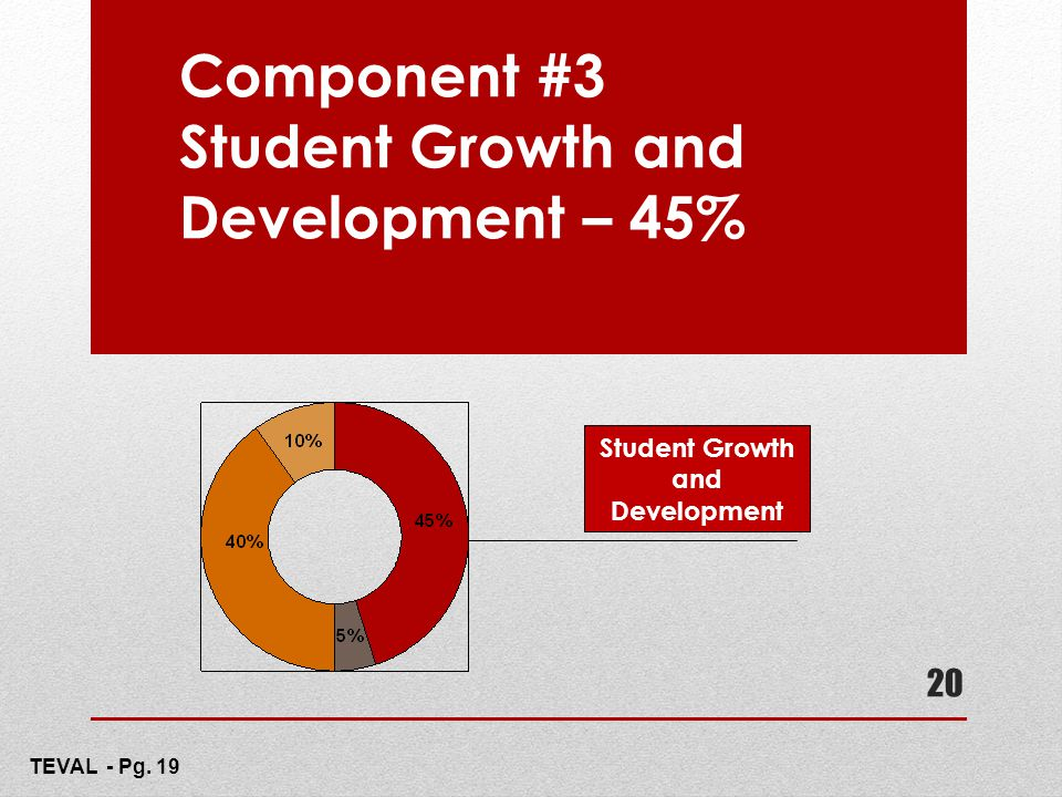 Component #3 Student Growth and Development – 45%