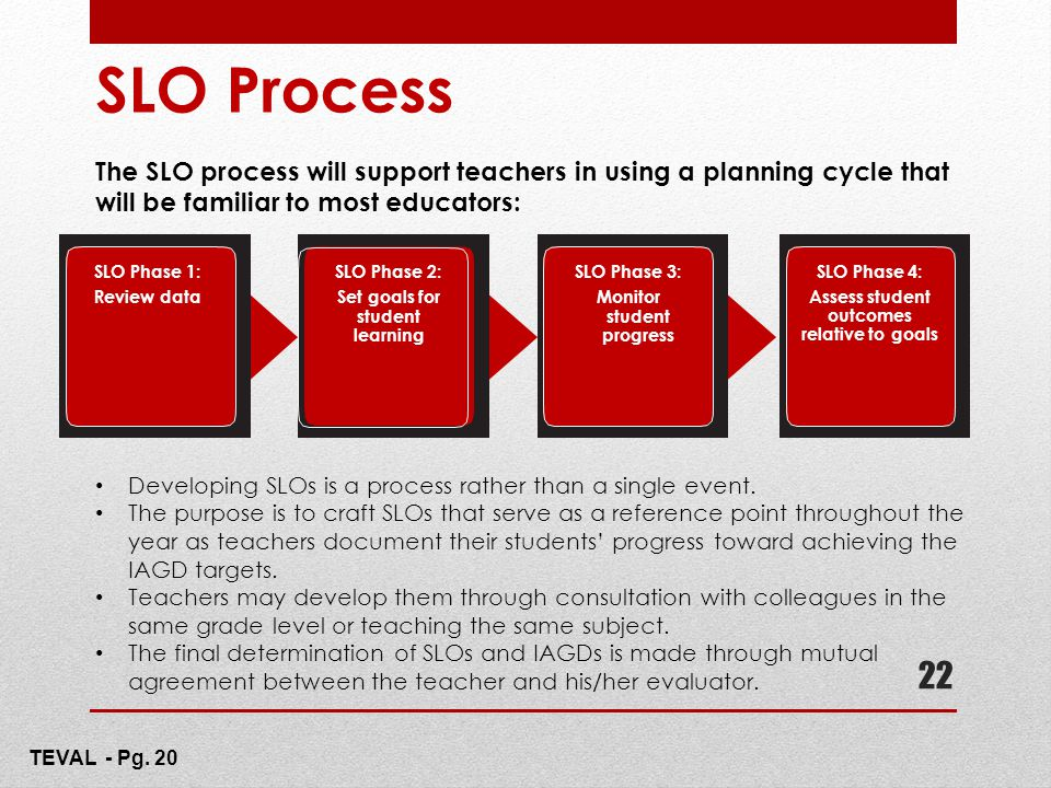 SLO Process The SLO process will support teachers in using a planning cycle that will be familiar to most educators: