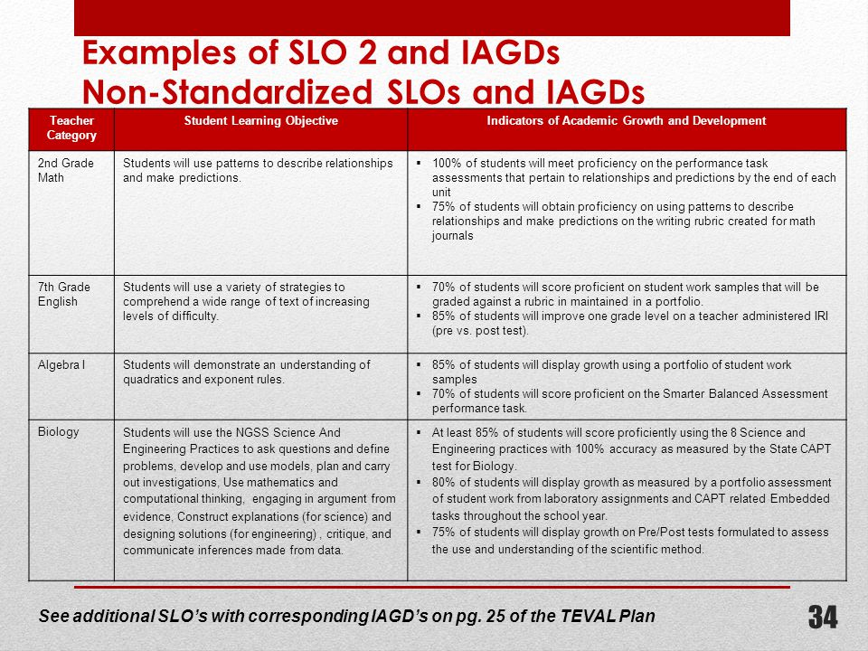 Examples of SLO 2 and IAGDs Non-Standardized SLOs and IAGDs