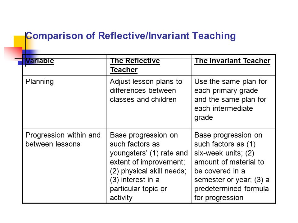 Comparison of Reflective/Invariant Teaching