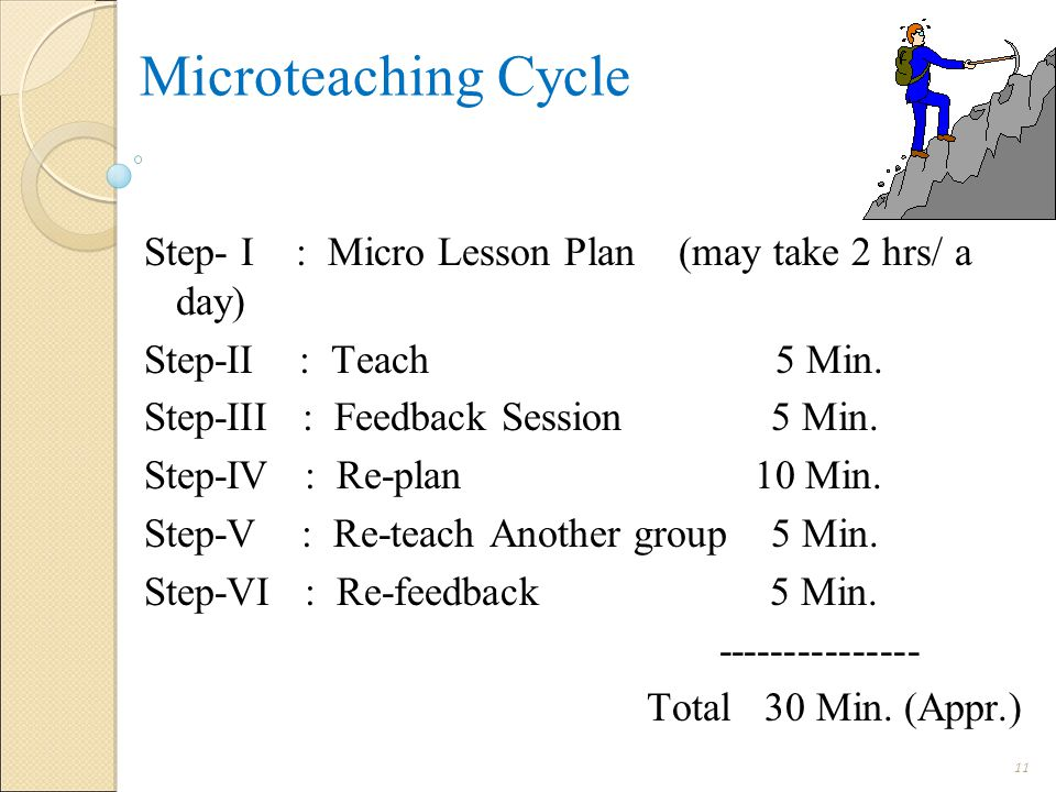 Microteaching Cycle Step- I : Micro Lesson Plan (may take 2 hrs/ a day) Step-II : Teach 5 Min.