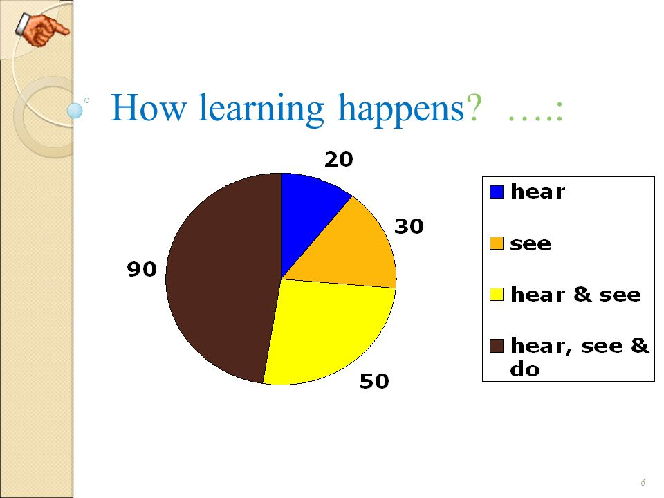 How learning happens ….: