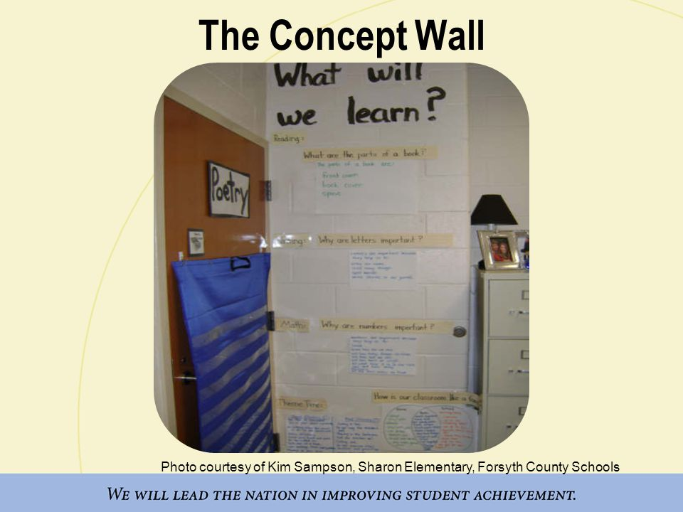 The Concept Wall Photo courtesy of Kim Sampson, Sharon Elementary, Forsyth County Schools