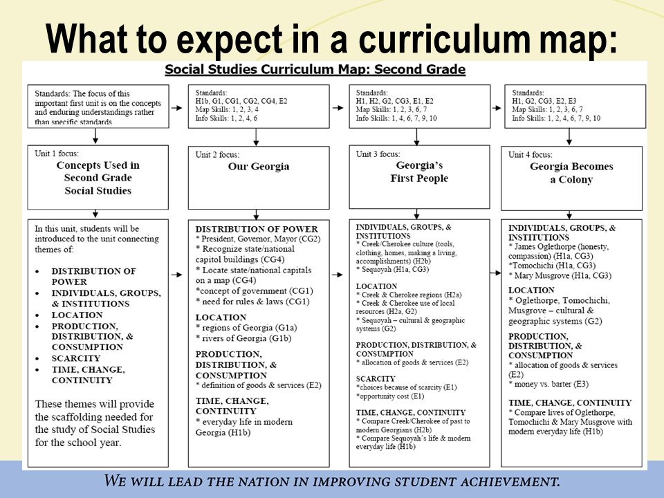 What to expect in a curriculum map: