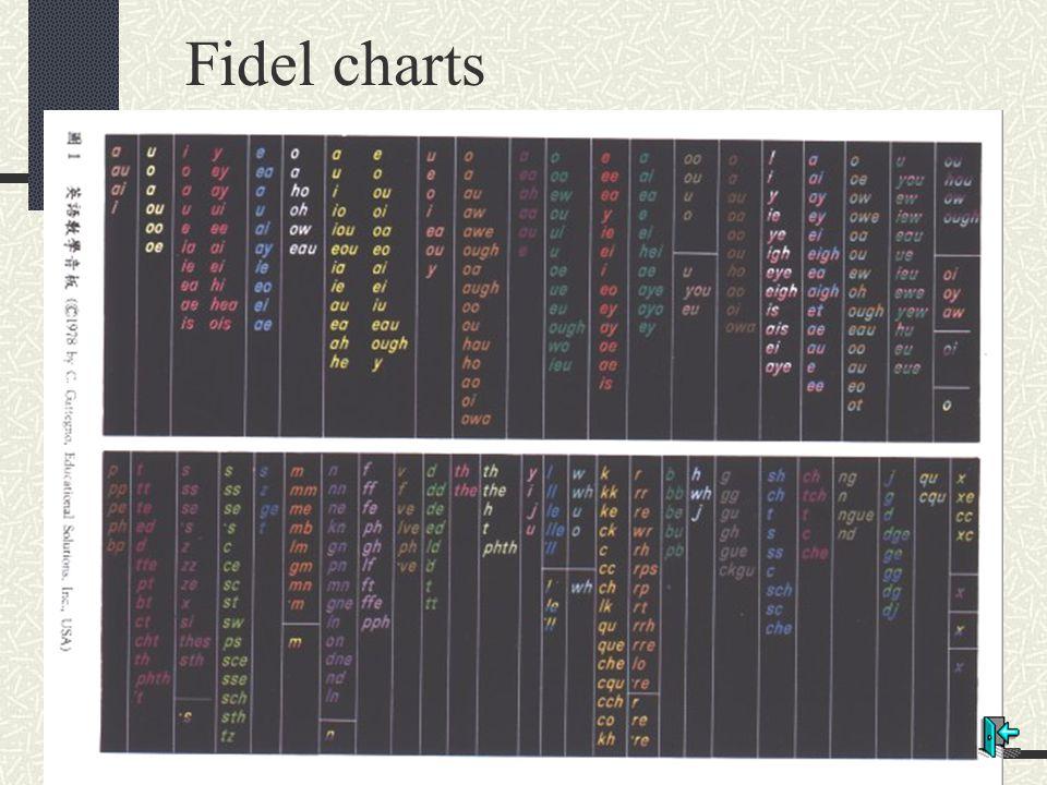 Fidel charts