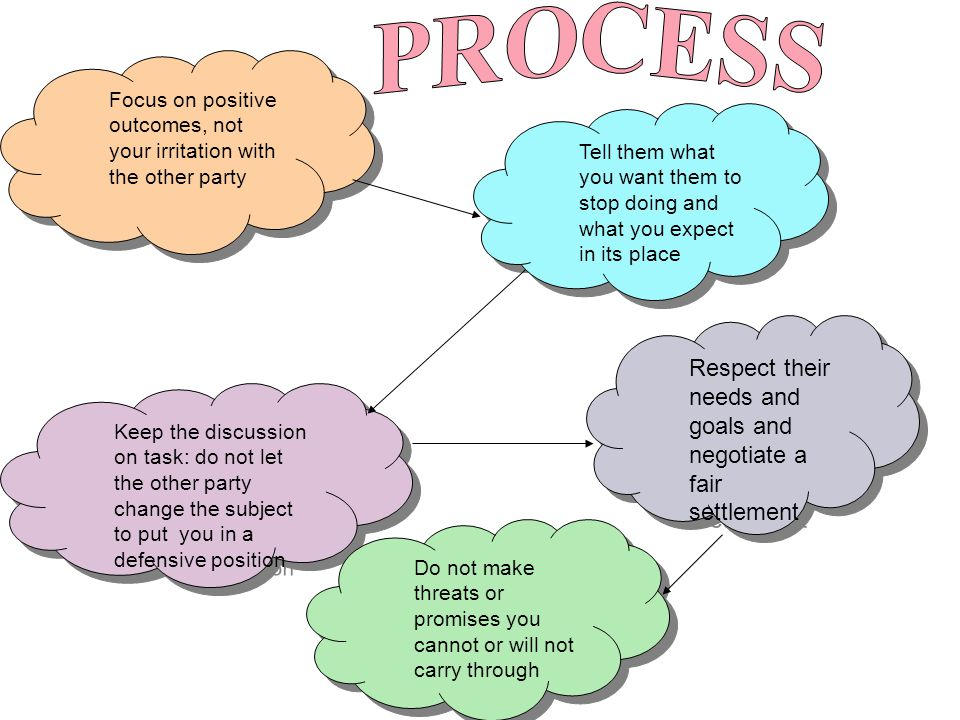 PROCESS Respect their needs and goals and negotiate a fair settlement