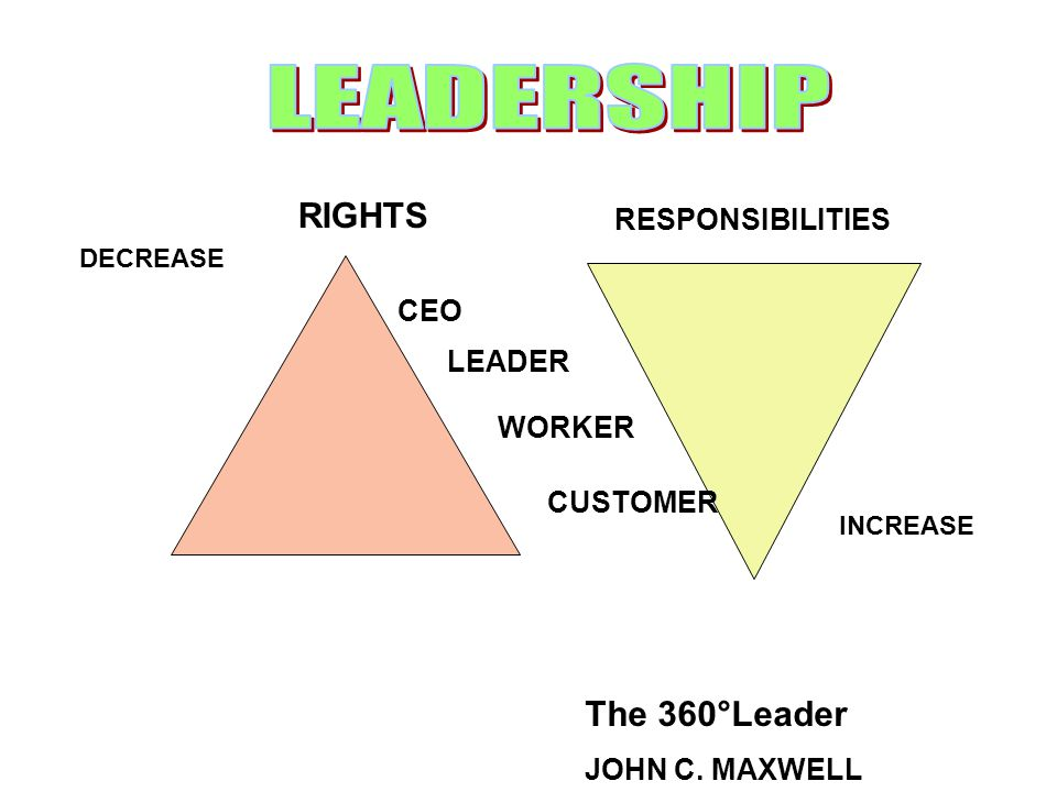 LEADERSHIP RIGHTS The 360°Leader RESPONSIBILITIES CEO LEADER WORKER