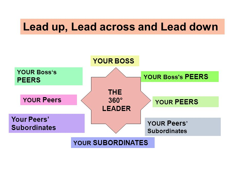 Lead up, Lead across and Lead down