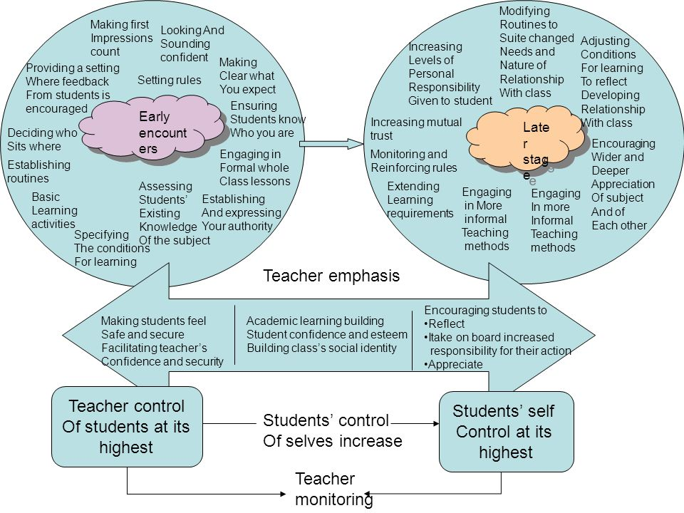 Teacher emphasis Teacher control Students' control Students' self