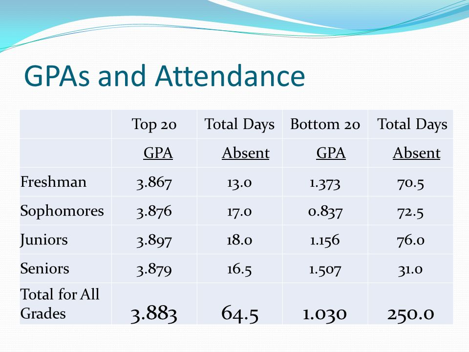 GPAs and Attendance 3.883 64.5 1.030 250.0 Top 20 Total Days Bottom 20