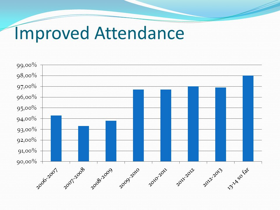 Improved Attendance Randy or Jeff