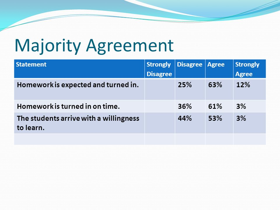 Majority Agreement Homework is expected and turned in. 25% 63% 12%