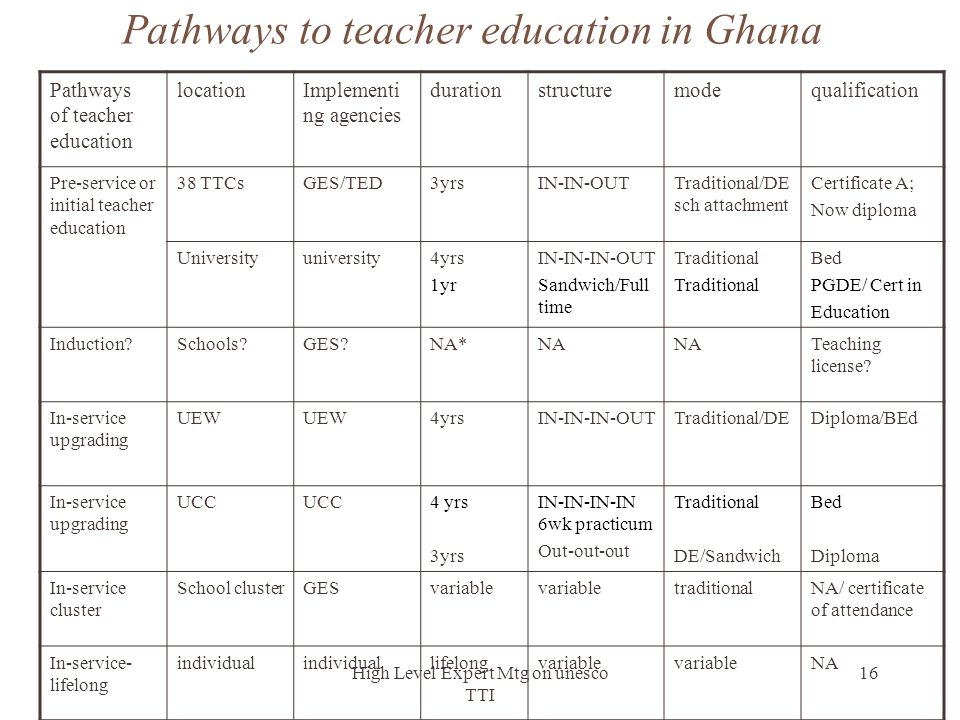 Pathways to teacher education in Ghana