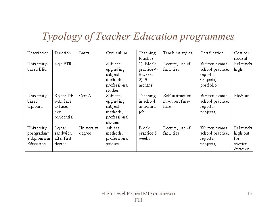 Typology of Teacher Education programmes
