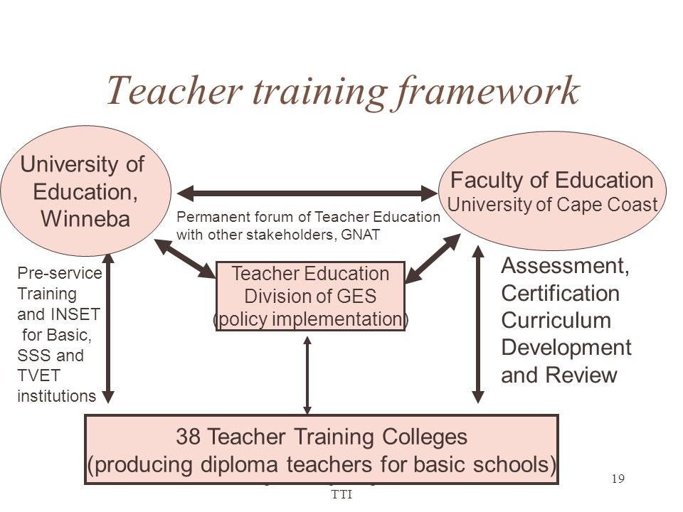 Teacher training framework