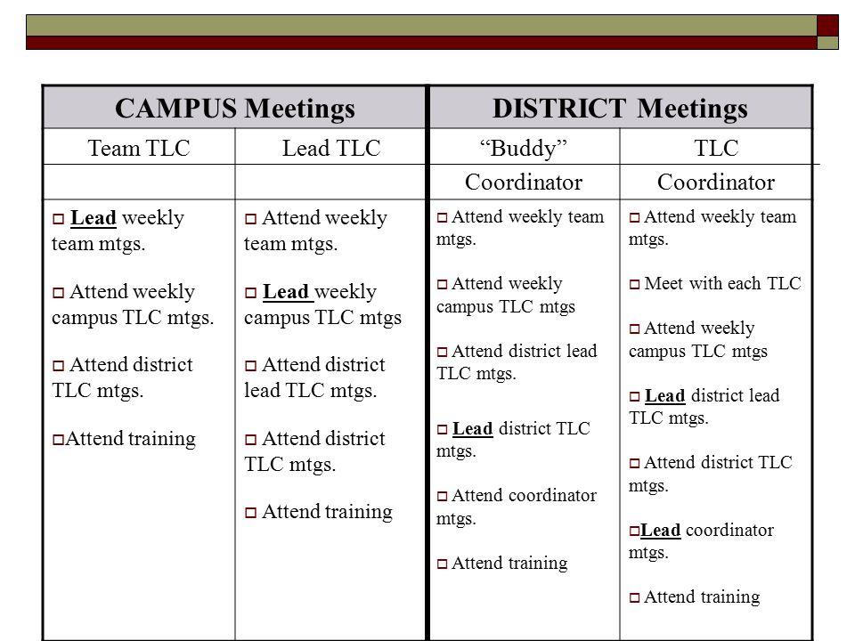CAMPUS Meetings DISTRICT Meetings
